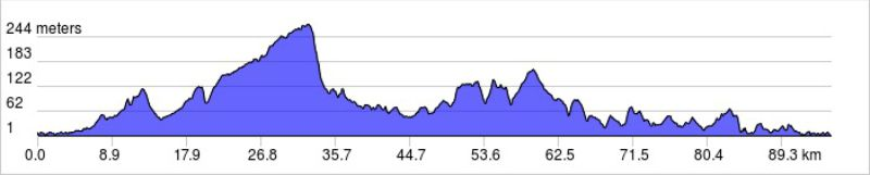 london to paris bike ride elevation profile day 1