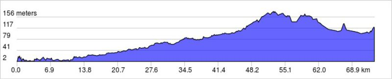 london to paris bike ride elevation profile day 2