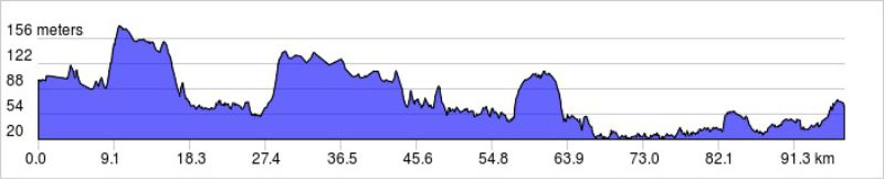 london to paris bike ride elevation profile day 3