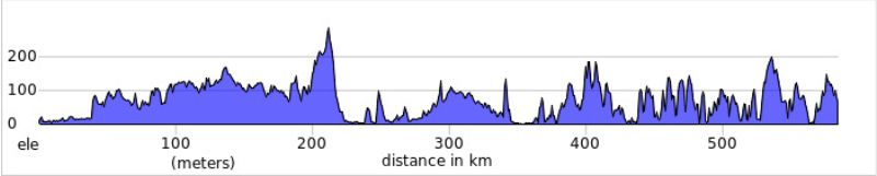 elevation profile for The London To Lands End bike ride